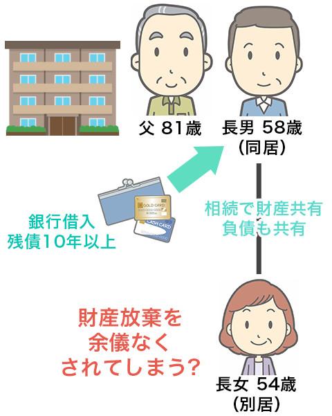 相続が発生すると、アパートは「息子と娘の共有財産」に!もしくは、長女は相続放棄を余儀なくされてしまう?