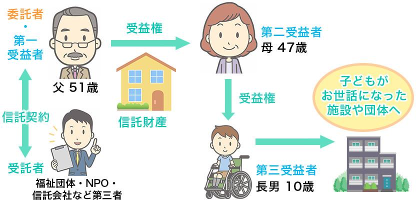 子どもの将来を見据えながら、財産の行き先を親の代で特定することが可能に!「福祉型信託」